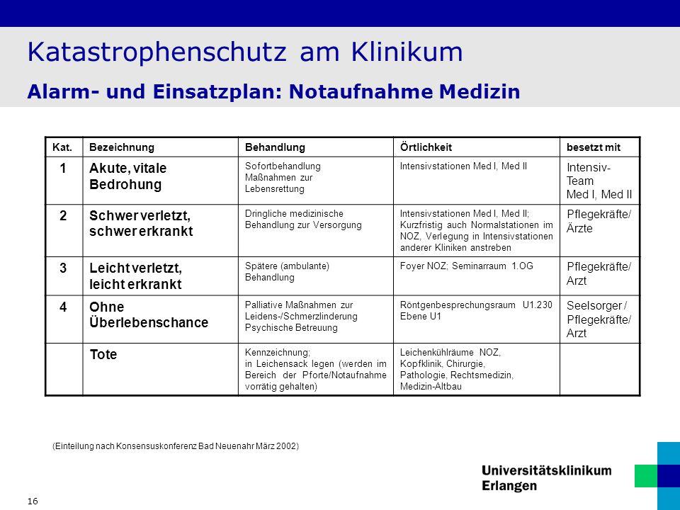 Katastrophenschutz am Klinikum Alarm- und Einsatzplan: Notaufnahme Medizin