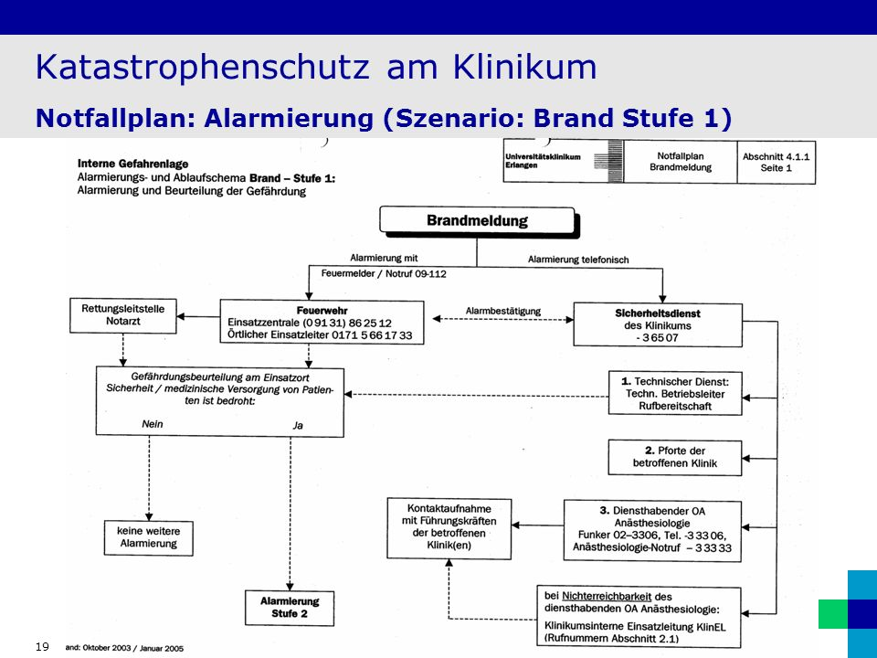Katastrophenschutz am Klinikum Notfallplan: Alarmierung (Szenario: Brand Stufe 1)