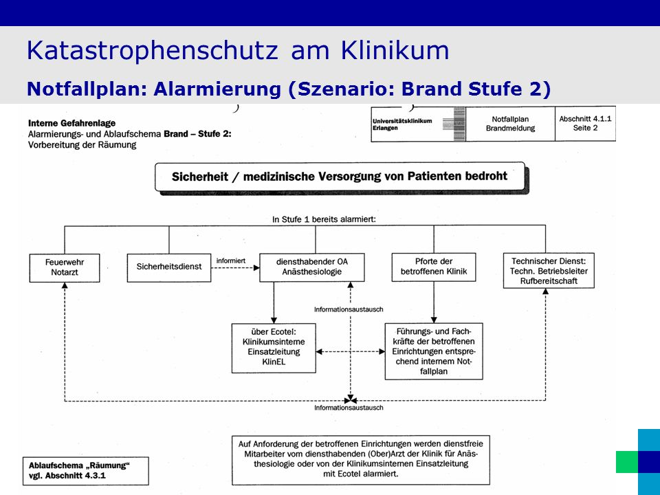 Katastrophenschutz am Klinikum Notfallplan: Alarmierung (Szenario: Brand Stufe 2)