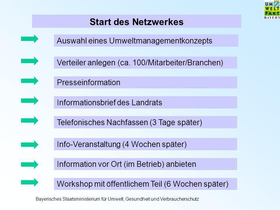 Start des Netzwerkes Auswahl eines Umweltmanagementkonzepts