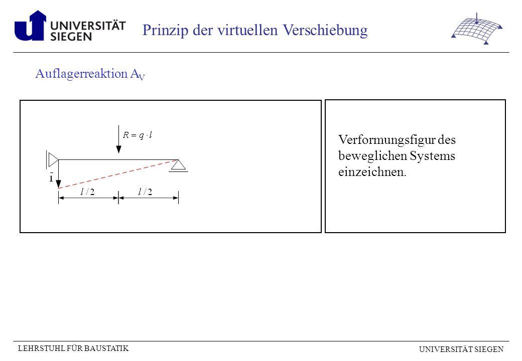 Auflagerreaktion AV Verformungsfigur des beweglichen Systems einzeichnen.
