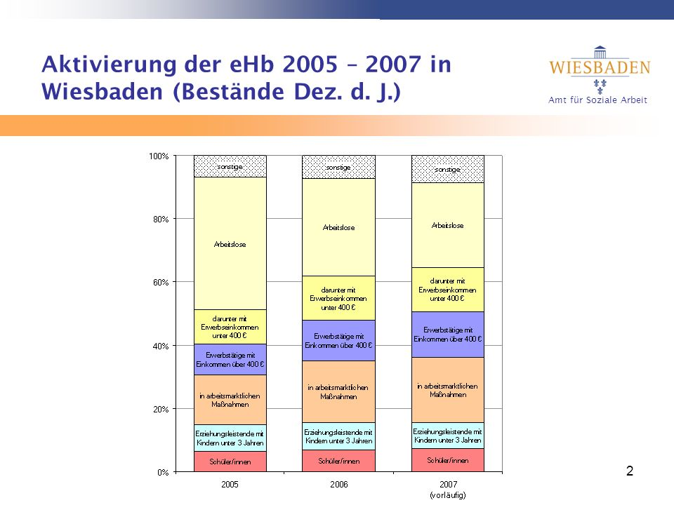 Aktivierung der eHb 2005 – 2007 in Wiesbaden (Bestände Dez. d. J.)
