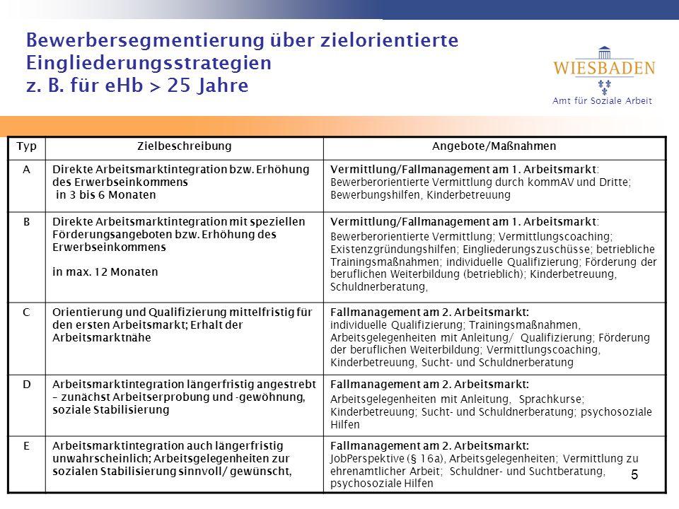 Bewerbersegmentierung über zielorientierte Eingliederungsstrategien z