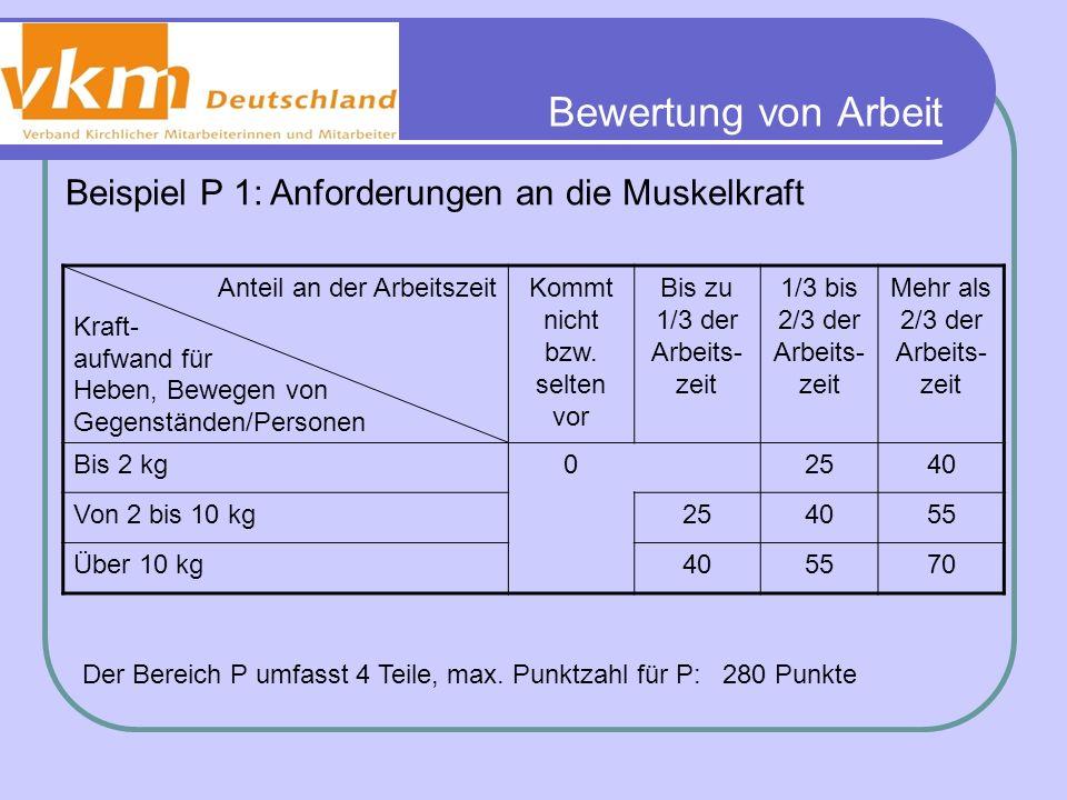 Bewertung von Arbeit Beispiel P 1: Anforderungen an die Muskelkraft