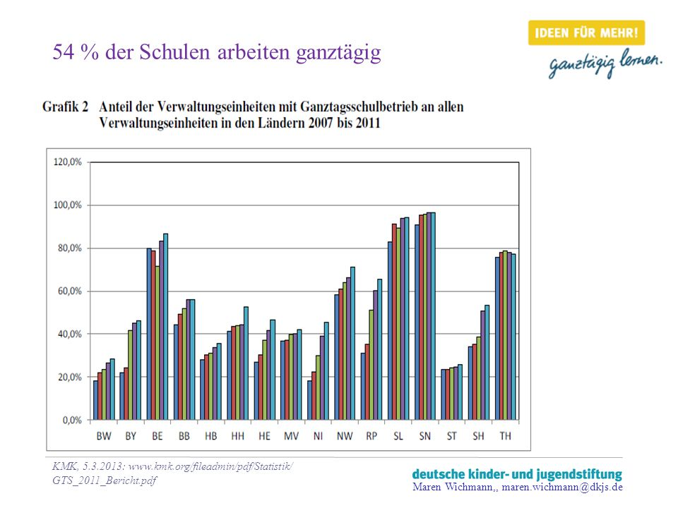 54 % der Schulen arbeiten ganztägig