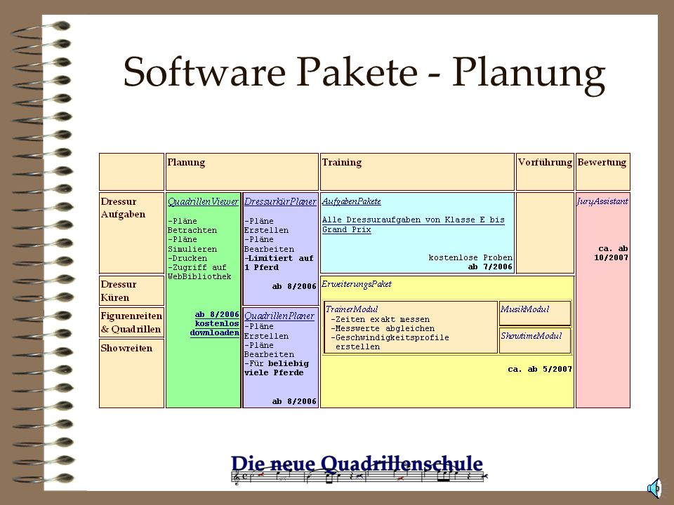 Software Pakete - Planung