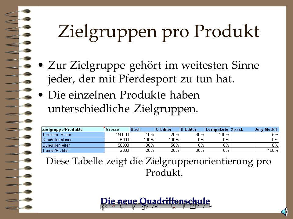 Zielgruppen pro Produkt