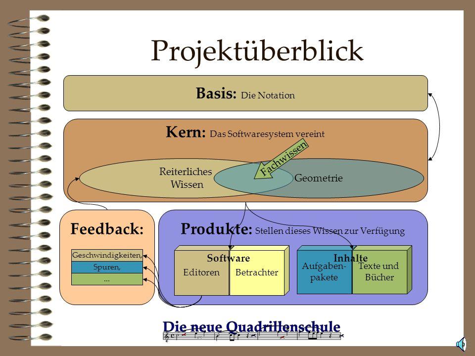 Projektüberblick Basis: Die Notation Kern: Das Softwaresystem vereint