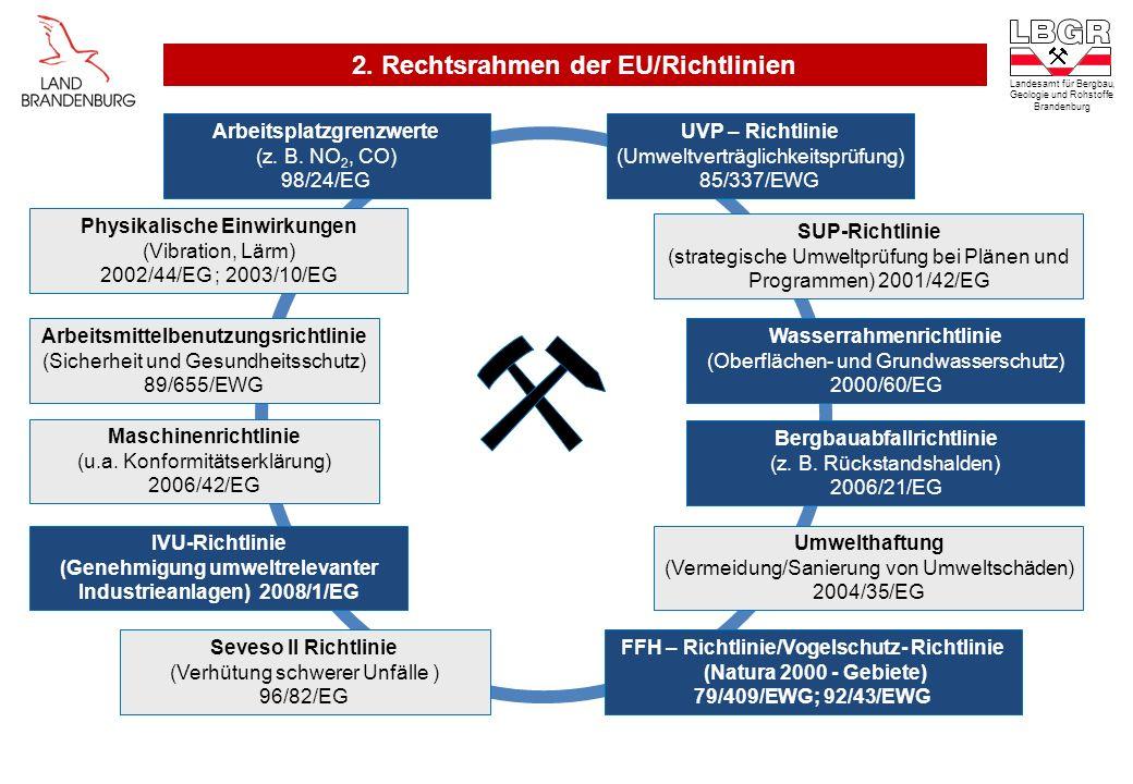 2. Rechtsrahmen der EU/Richtlinien