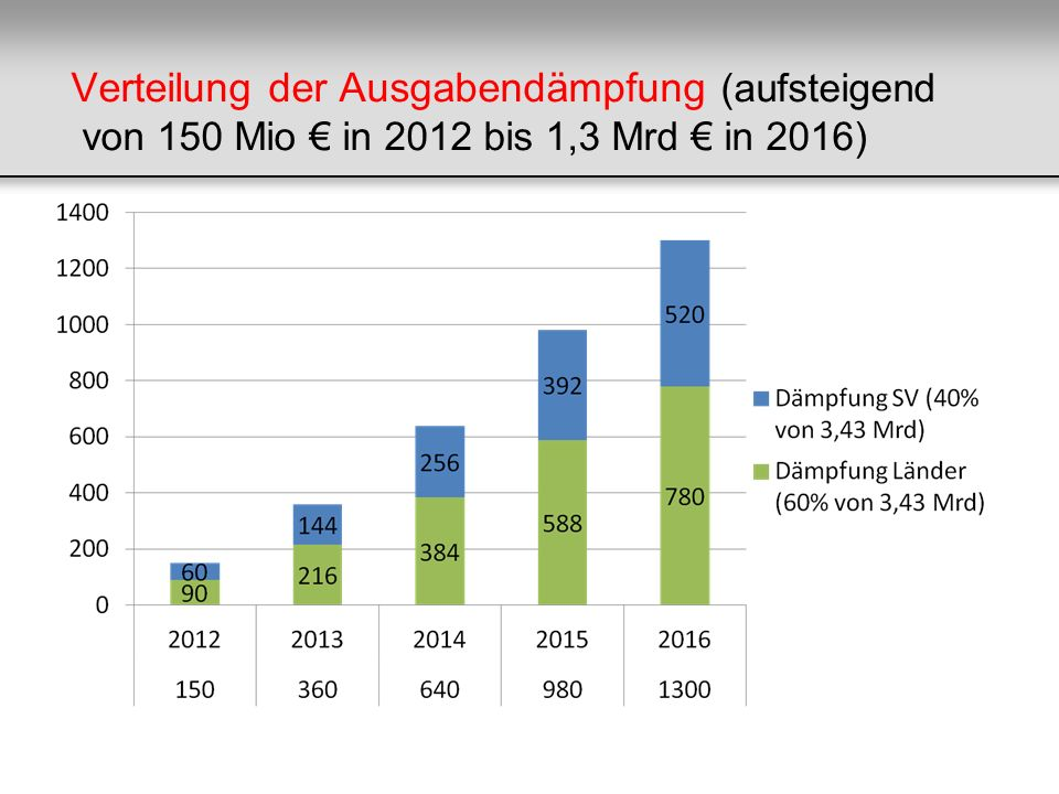Verteilung der Ausgabendämpfung (aufsteigend von 150 Mio € in 2012 bis 1,3 Mrd € in 2016)