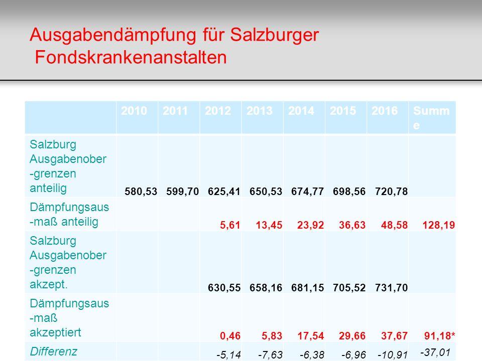 Ausgabendämpfung für Salzburger Fondskrankenanstalten