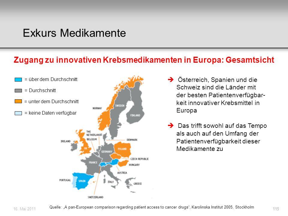 Zugang zu innovativen Krebsmedikamenten in Europa: Gesamtsicht
