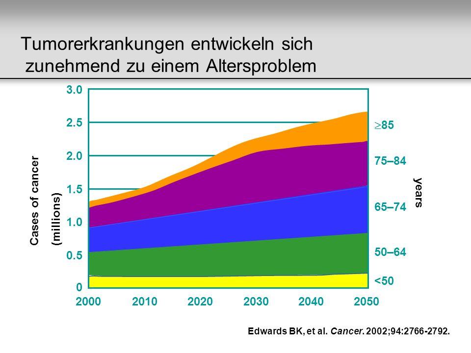 Tumorerkrankungen entwickeln sich zunehmend zu einem Altersproblem