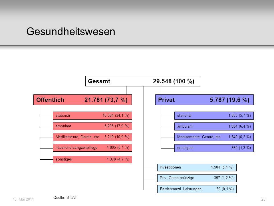 Gesundheitswesen Gesamt 29.548 (100 %) Öffentlich 21.781 (73,7 %)