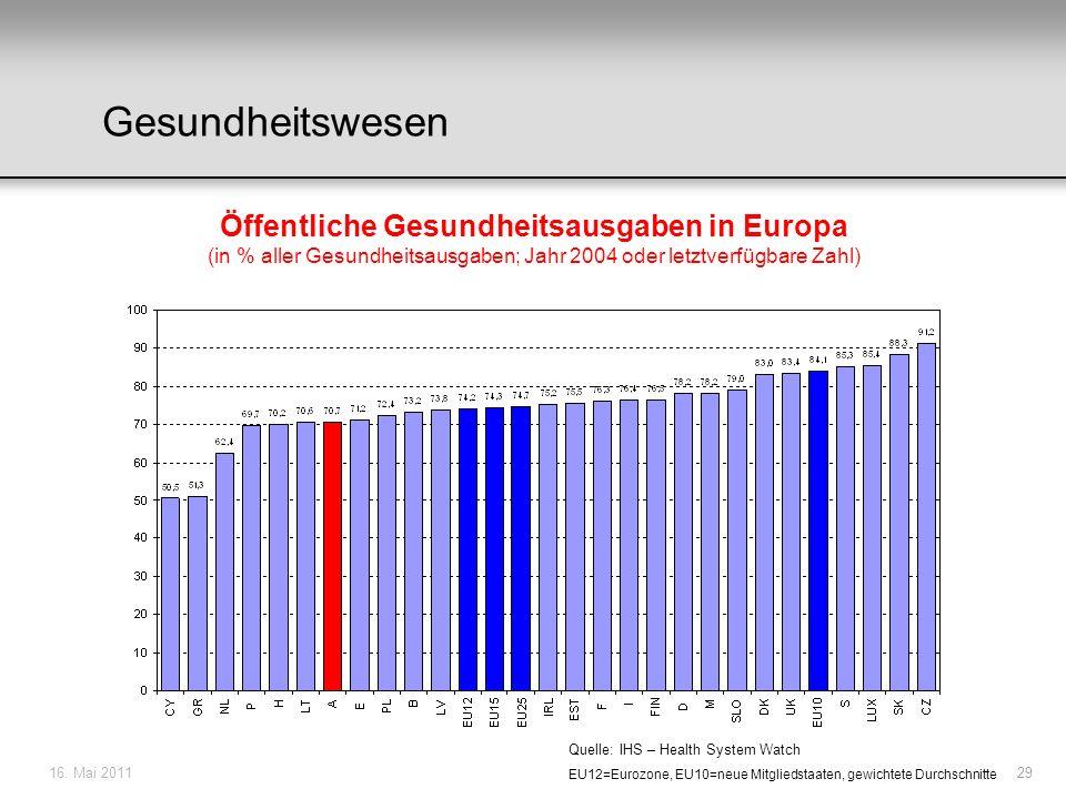 Gesundheitswesen Öffentliche Gesundheitsausgaben in Europa (in % aller Gesundheitsausgaben; Jahr 2004 oder letztverfügbare Zahl)