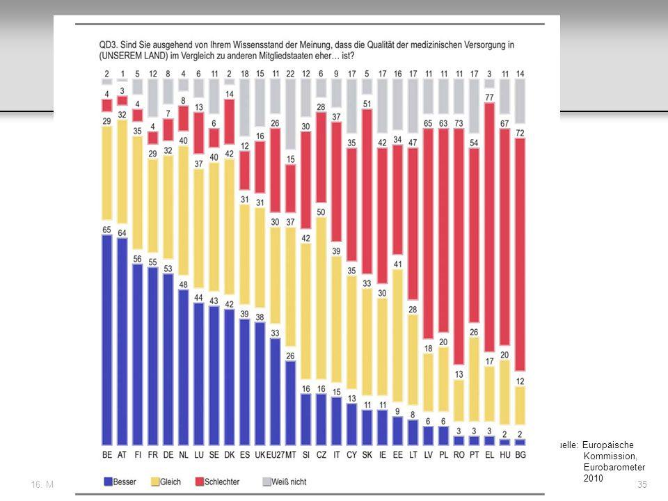 Quelle: Europäische Kommission, Eurobarometer 2010