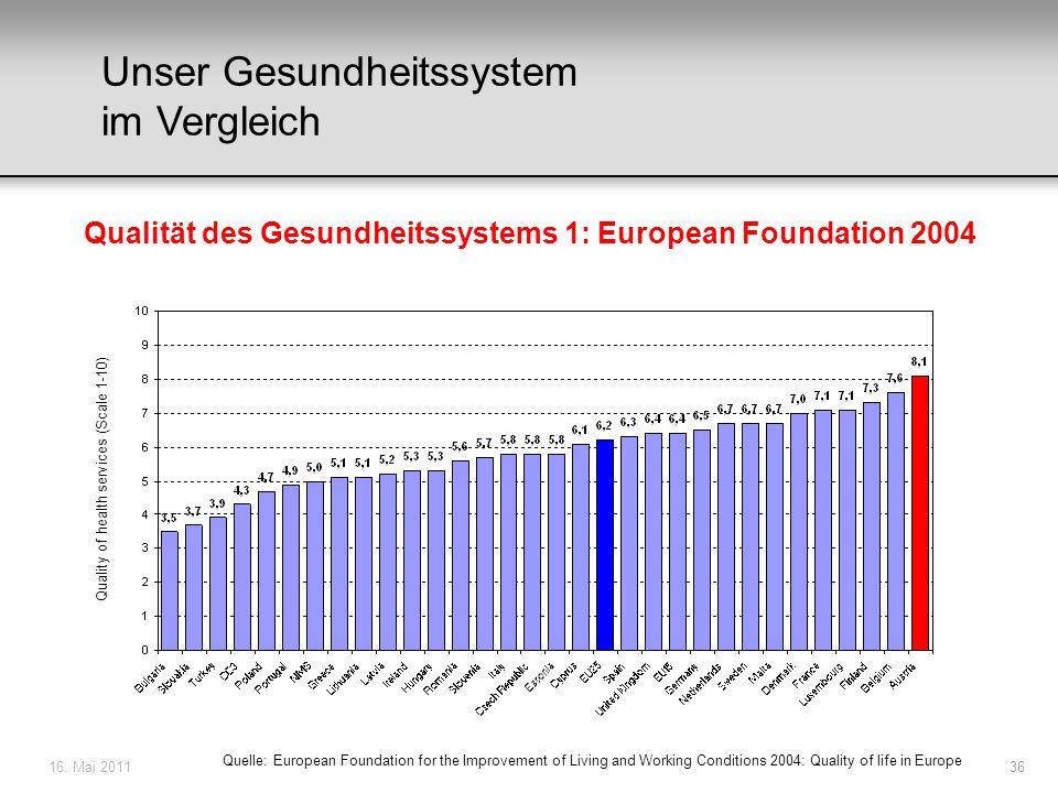 Qualität des Gesundheitssystems 1: European Foundation 2004
