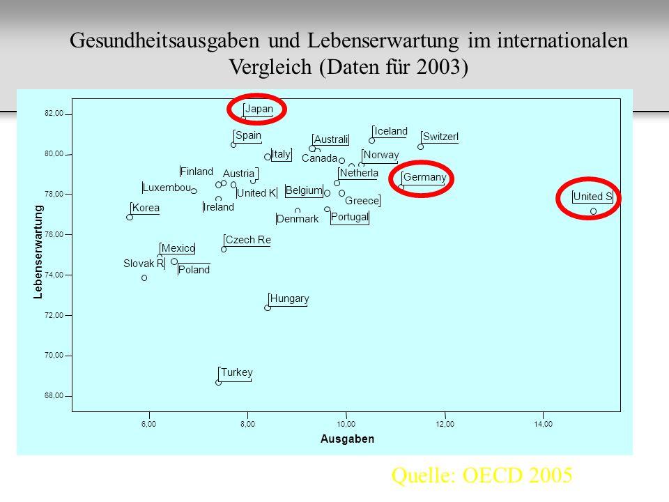 Gesundheitsausgaben und Lebenserwartung im internationalen Vergleich (Daten für 2003)