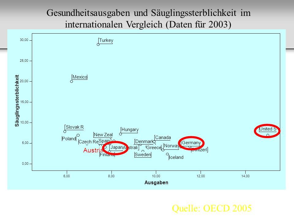 Gesundheitsausgaben und Säuglingssterblichkeit im internationalen Vergleich (Daten für 2003)
