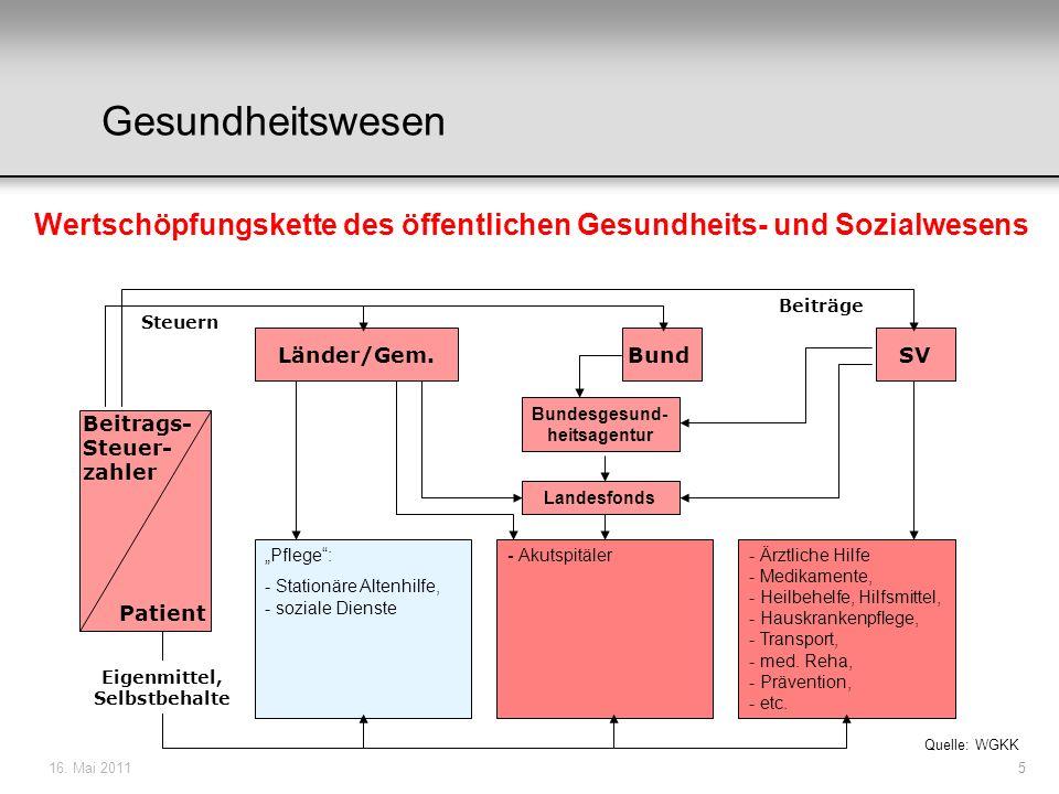 28.03.2017 Gesundheitswesen. Wertschöpfungskette des öffentlichen Gesundheits- und Sozialwesens. Beiträge.