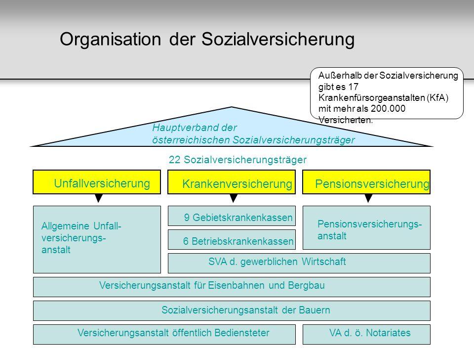 Organisation der Sozialversicherung