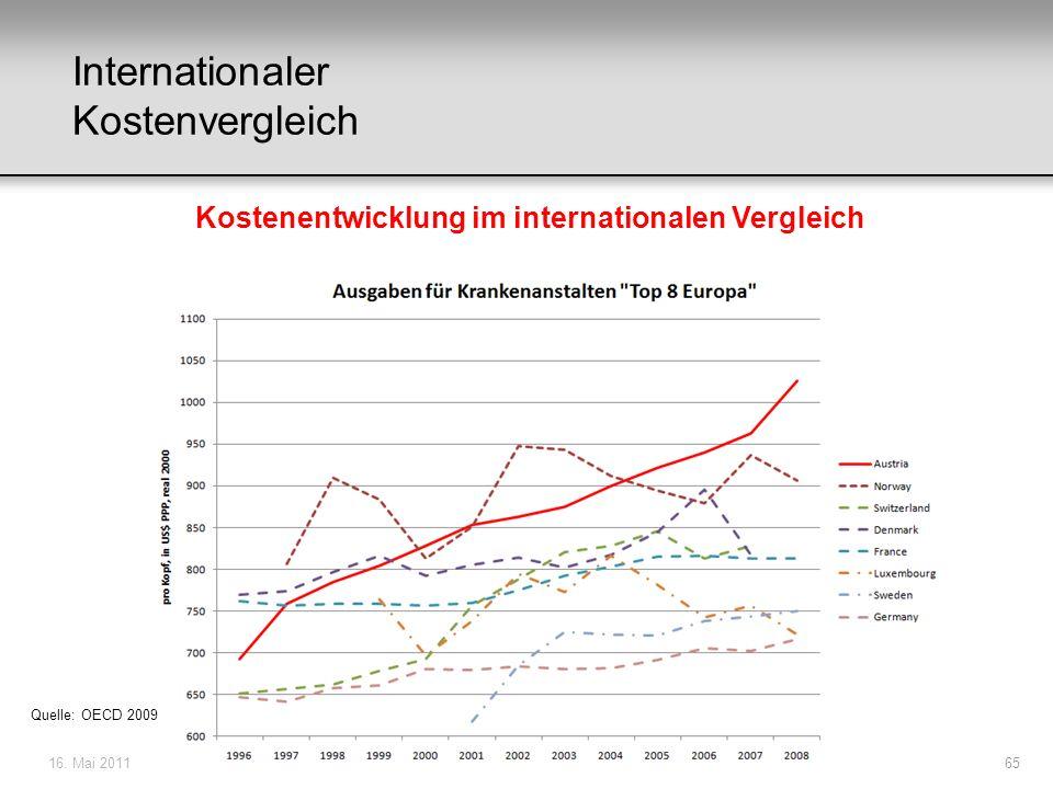 Kostenentwicklung im internationalen Vergleich