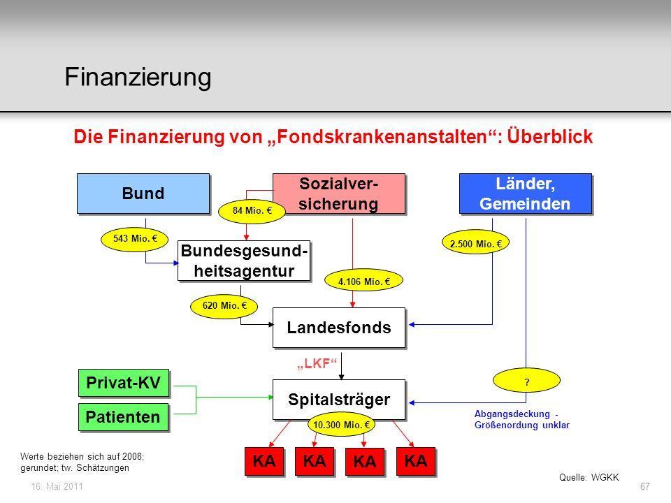 """Finanzierung Die Finanzierung von """"Fondskrankenanstalten : Überblick"""