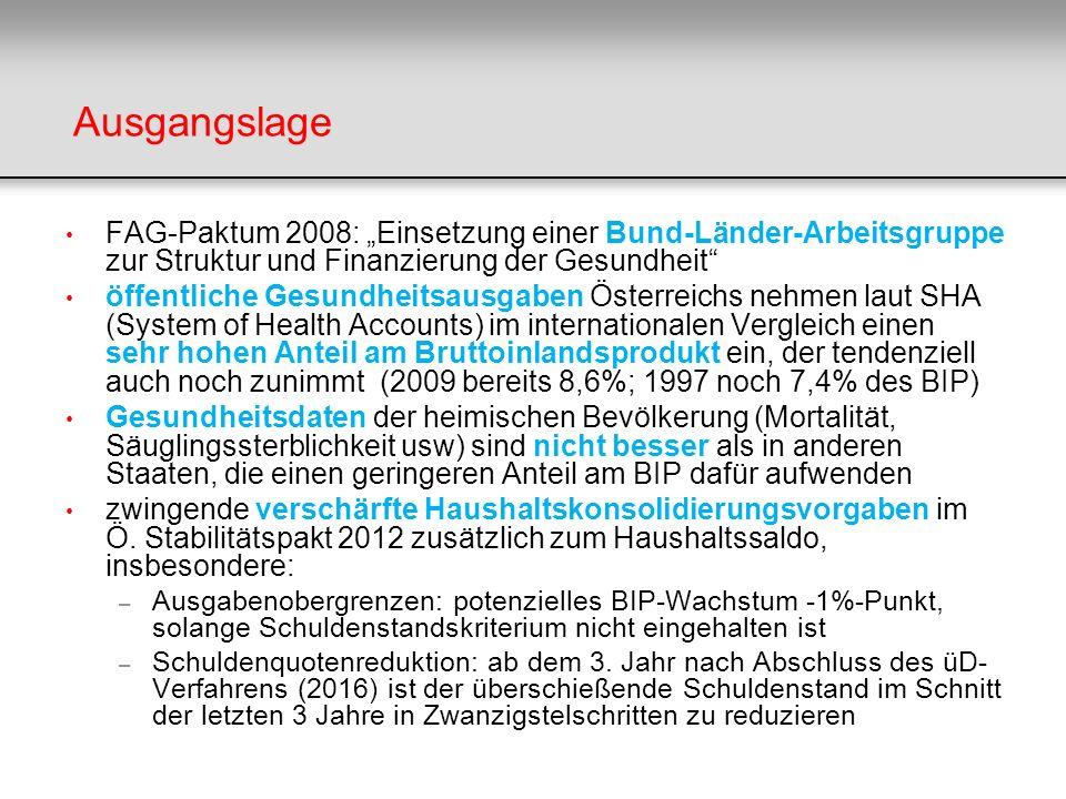 """Ausgangslage FAG-Paktum 2008: """"Einsetzung einer Bund-Länder-Arbeitsgruppe zur Struktur und Finanzierung der Gesundheit"""