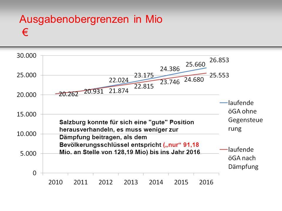 Ausgabenobergrenzen in Mio €