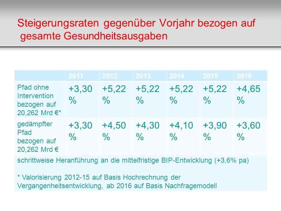 Steigerungsraten gegenüber Vorjahr bezogen auf gesamte Gesundheitsausgaben