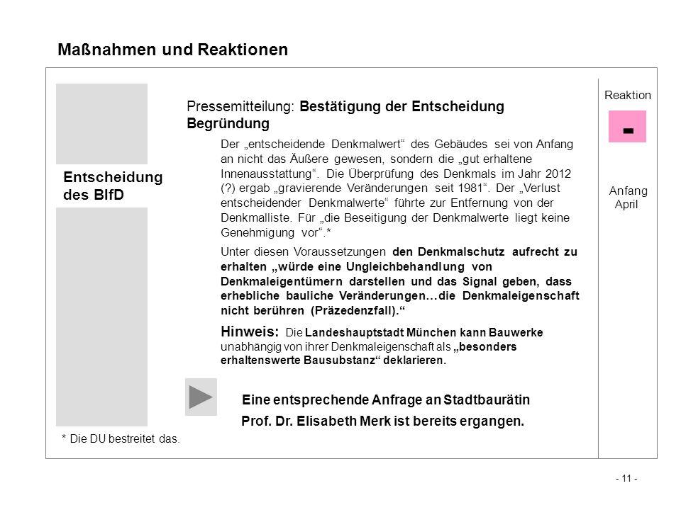 - Maßnahmen und Reaktionen Entscheidung des BlfD