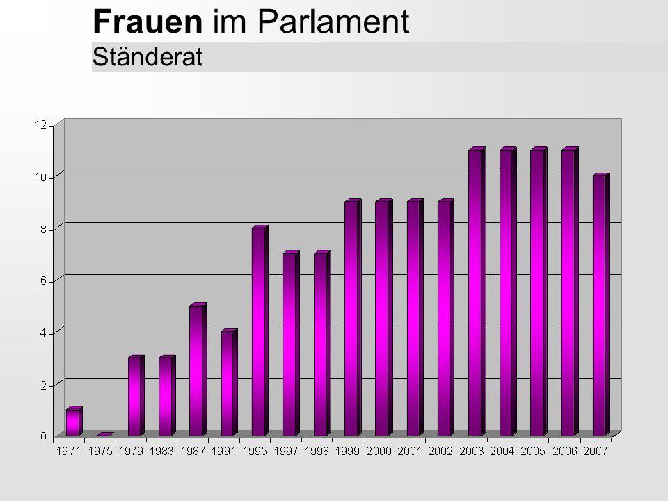 Frauen im Parlament Ständerat