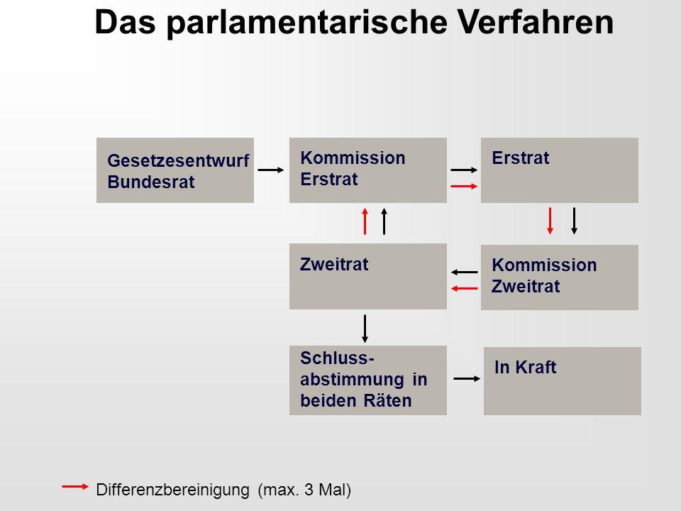 Das parlamentarische Verfahren