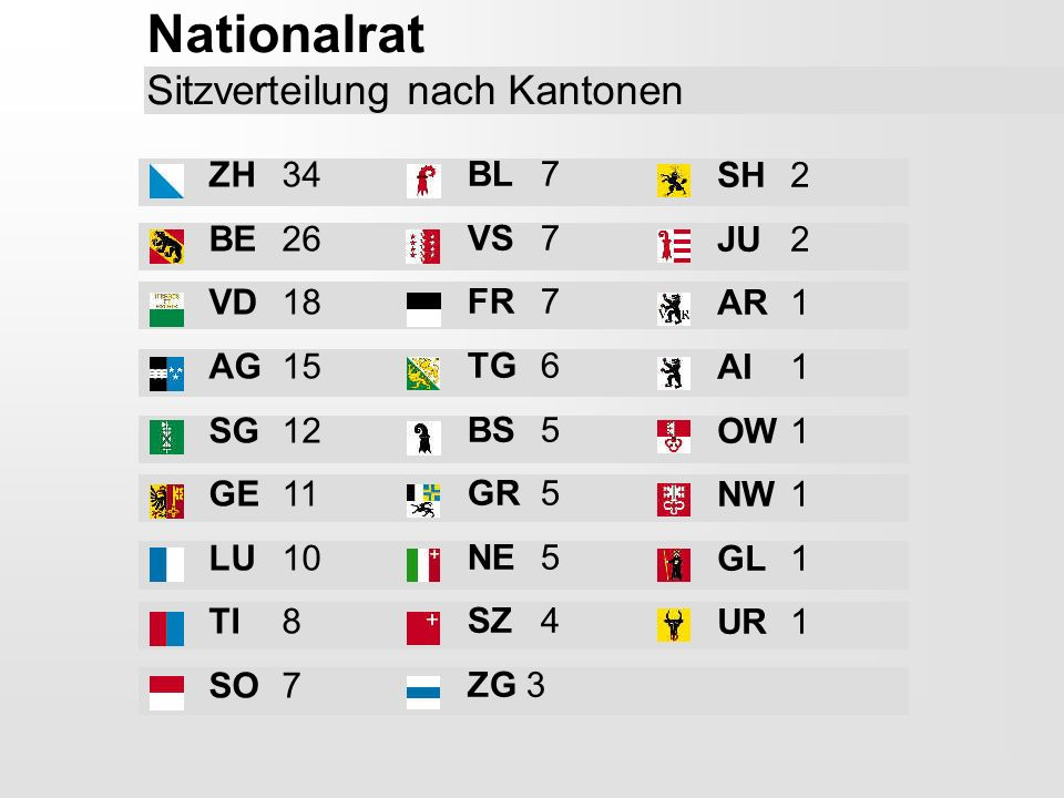 Nationalrat Sitzverteilung nach Kantonen ZH 34 BE 26 VD 18 AG 15 SG 12