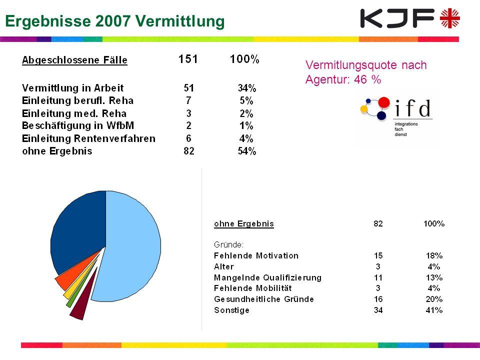 Ergebnisse 2007 Vermittlung