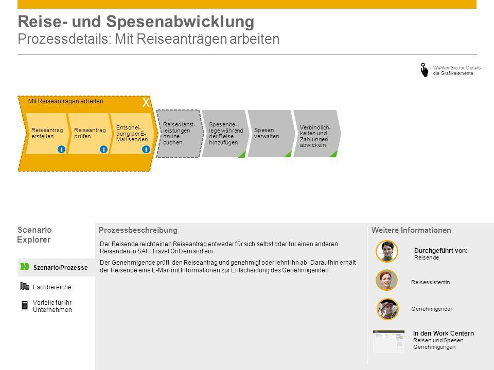 Reise- und Spesenabwicklung Prozessdetails: Mit Reiseanträgen arbeiten