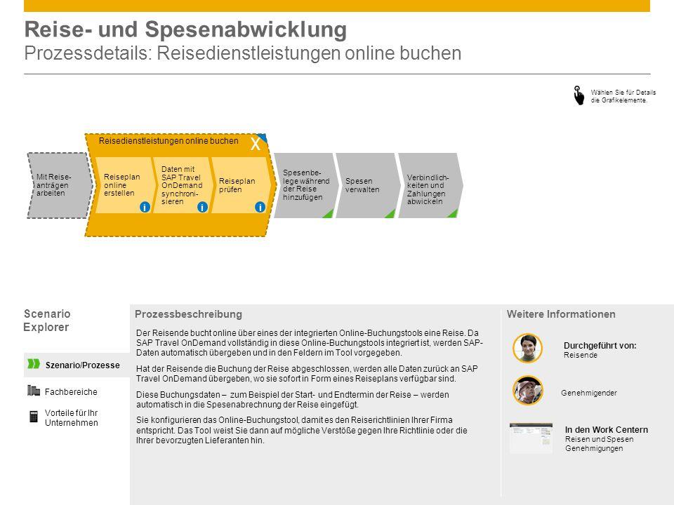 Reise- und Spesenabwicklung Prozessdetails: Reisedienstleistungen online buchen