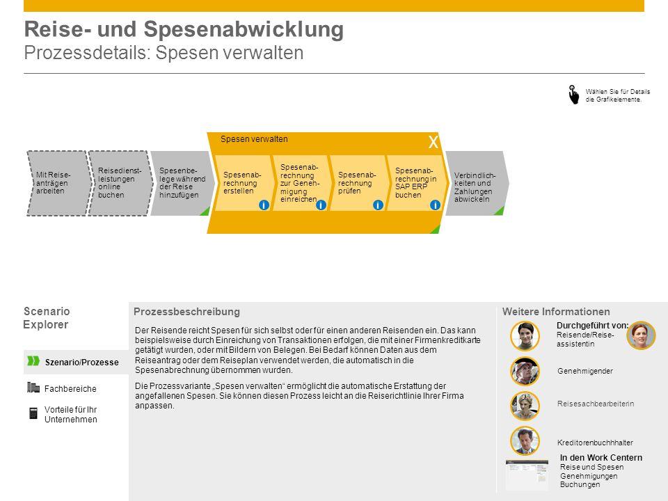 Reise- und Spesenabwicklung Prozessdetails: Spesen verwalten