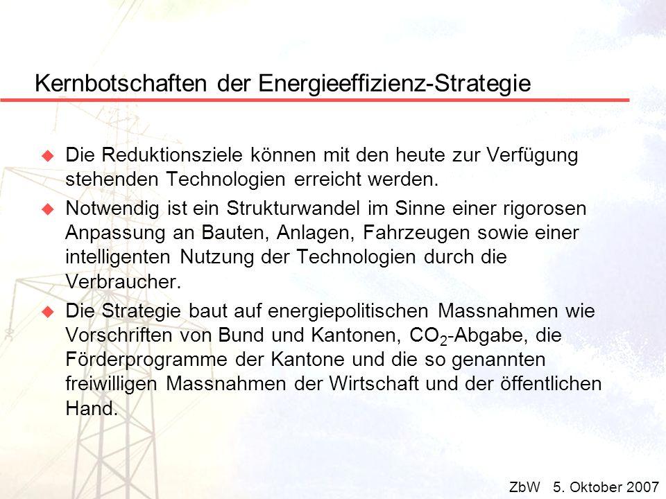 Kernbotschaften der Energieeffizienz-Strategie