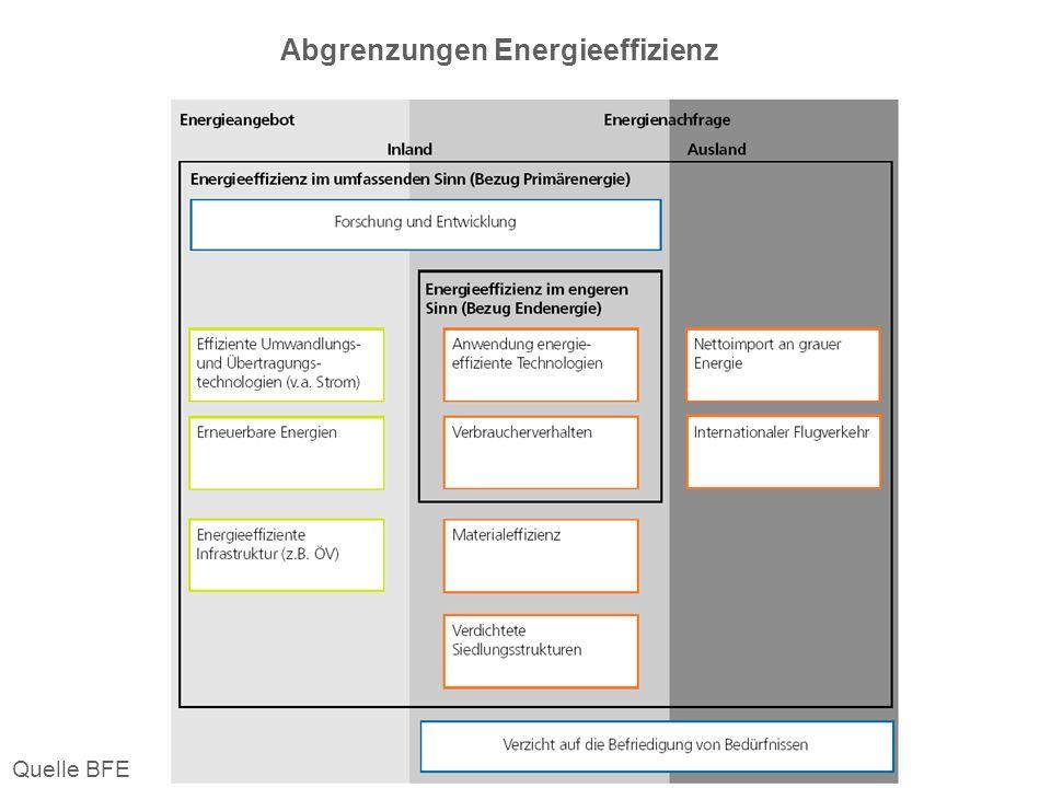 AFI-AID:STrategische Schlüsselprobleme, Seite