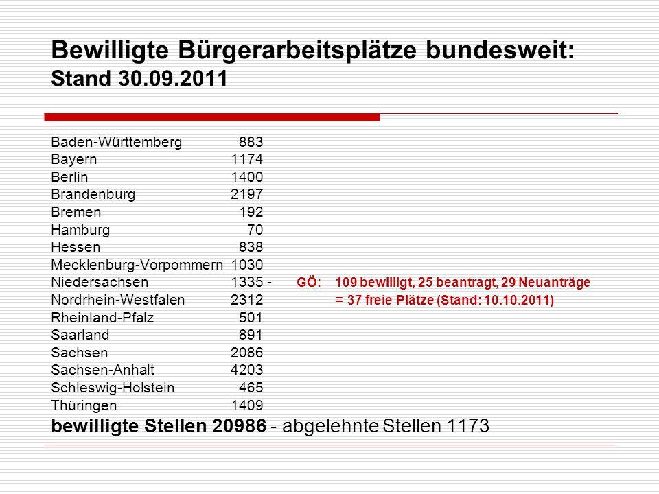 Bewilligte Bürgerarbeitsplätze bundesweit: Stand 30.09.2011