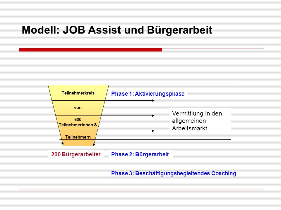 Modell: JOB Assist und Bürgerarbeit