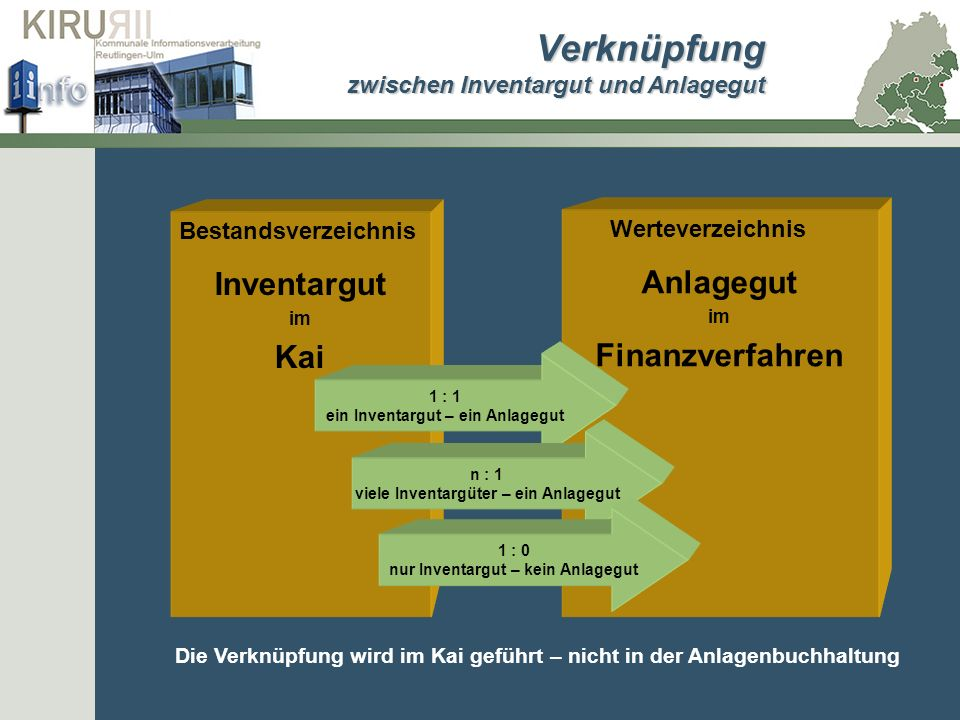Verknüpfung Inventargut Anlagegut Kai Finanzverfahren