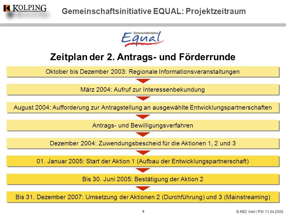 Zeitplan der 2. Antrags- und Förderrunde