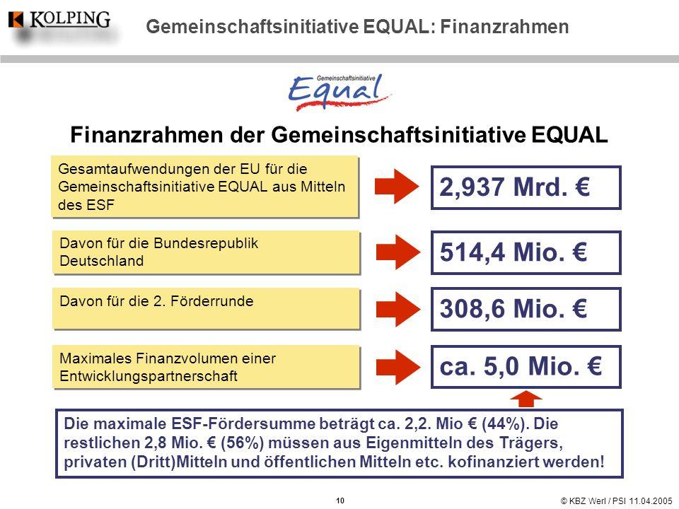 Gemeinschaftsinitiative EQUAL: Finanzrahmen