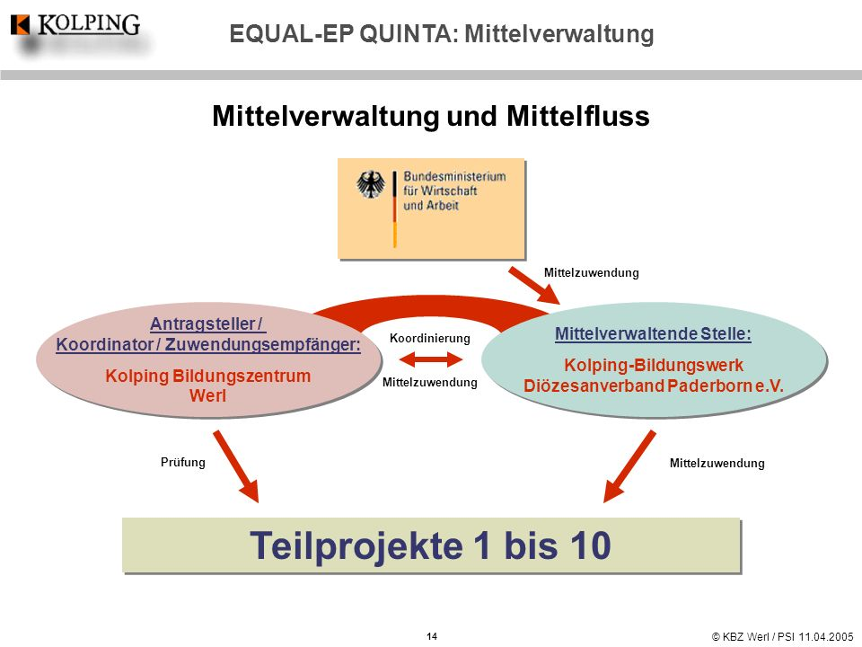 Teilprojekte 1 bis 10 Mittelverwaltung und Mittelfluss