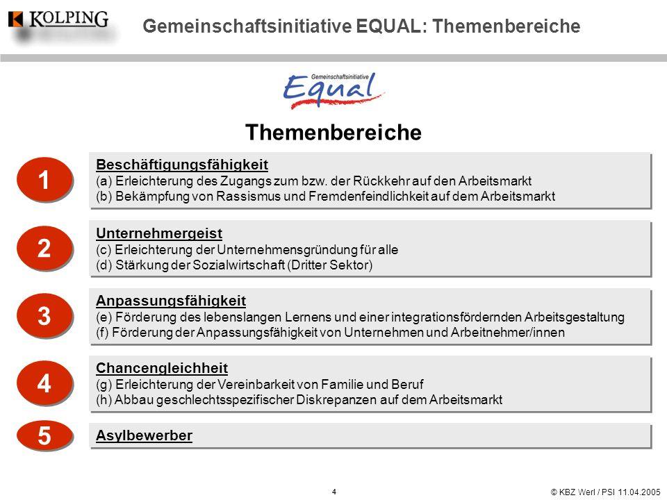 Gemeinschaftsinitiative EQUAL: Themenbereiche