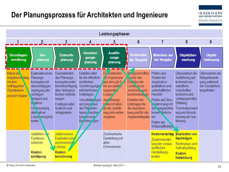 Genehmi-gungs-planung Ausfüh-rungs-planung Mitwirken bei der Vergabe