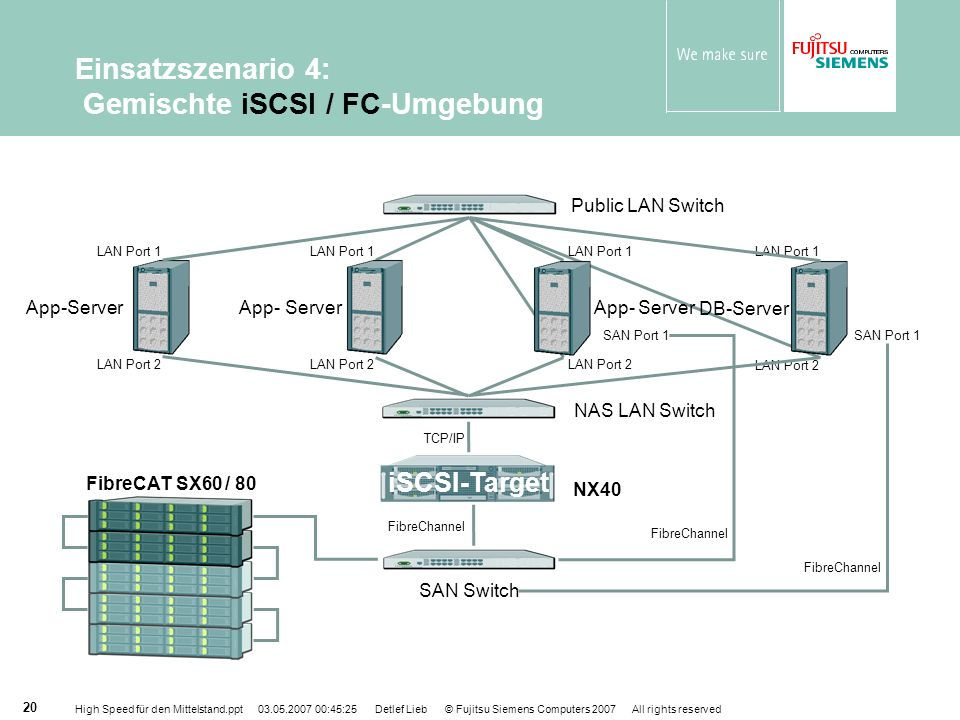 Einsatzszenario 4: Gemischte iSCSI / FC-Umgebung