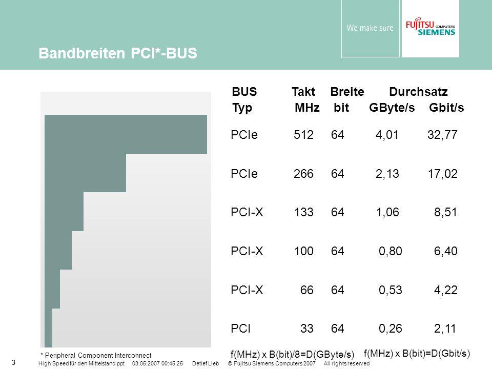 Bandbreiten PCI*-BUS BUS Takt Breite Durchsatz